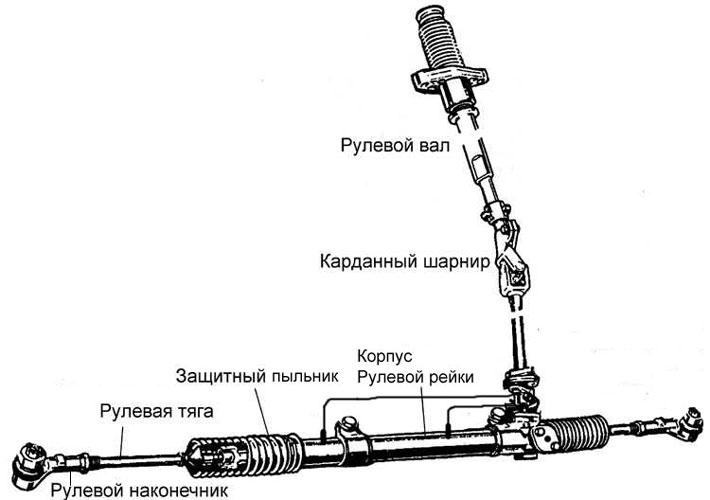 Схема рулевой рейки. Scheme